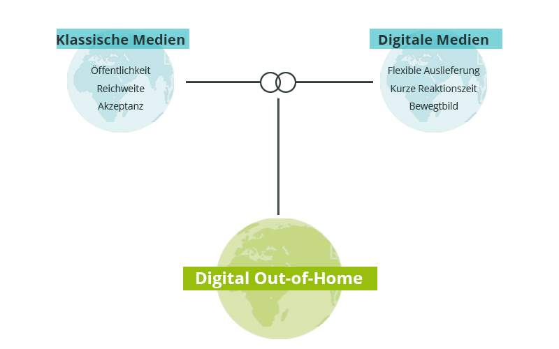 Digital Out-of-Home verbindet Welten