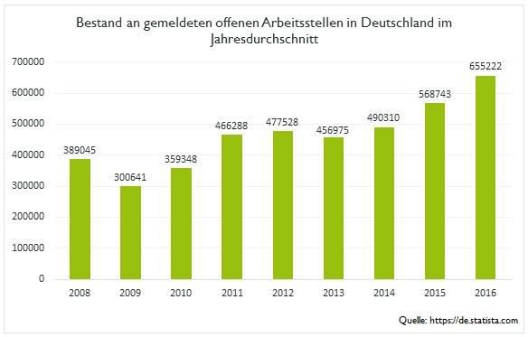 offene-stellen-statistik-20151008