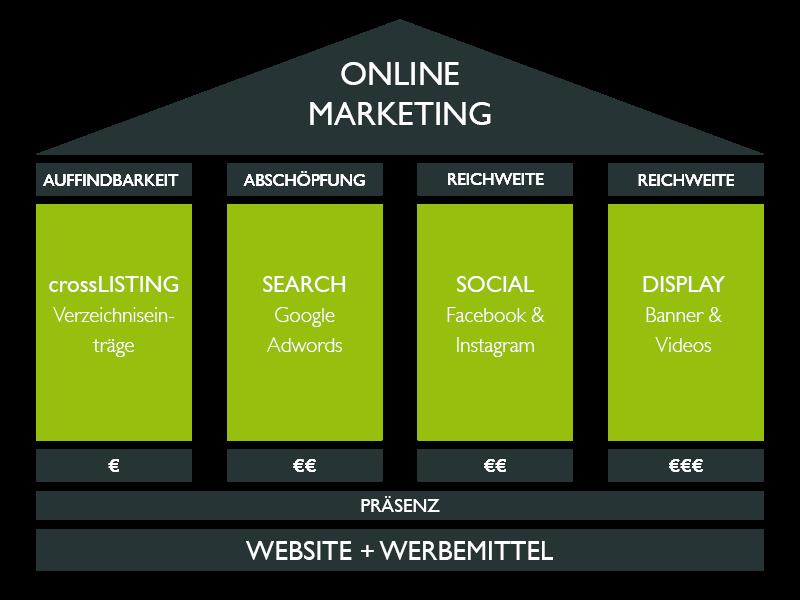 was_kostet_onlinewerbung