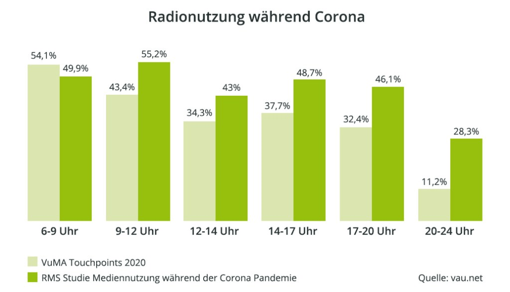Radionutzung während Corona