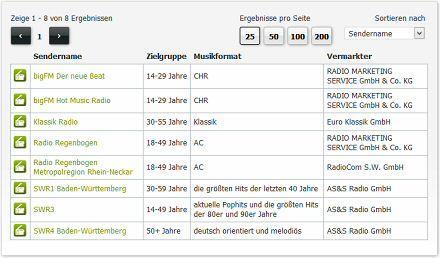 Radiowerbung in Heidelberg