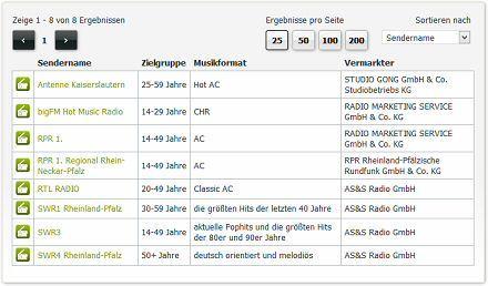 Radiowerbung in Kaiserslautern