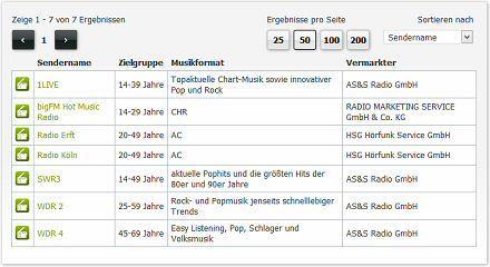 Radiowerbung in Köln