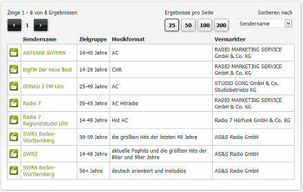 Radiowerbung in Ulm