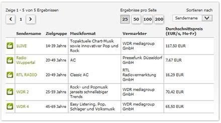 Radiowerbung in Wuppertal