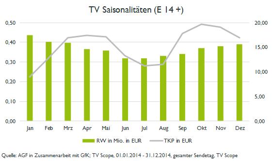 TV Saisonalitaeten