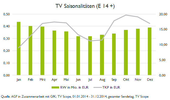 TV Saisonalitaeten