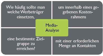 mediaanalyse-im-detail